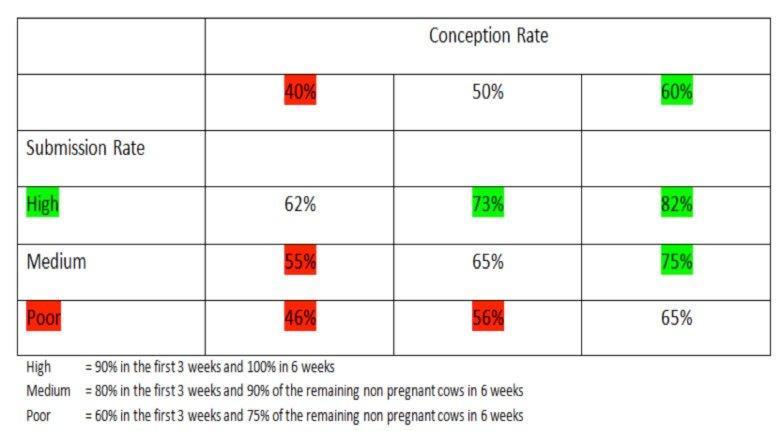 Fertility performance table