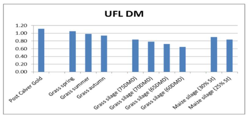 Energy Density chart