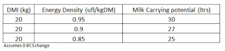 Energy Density on milk